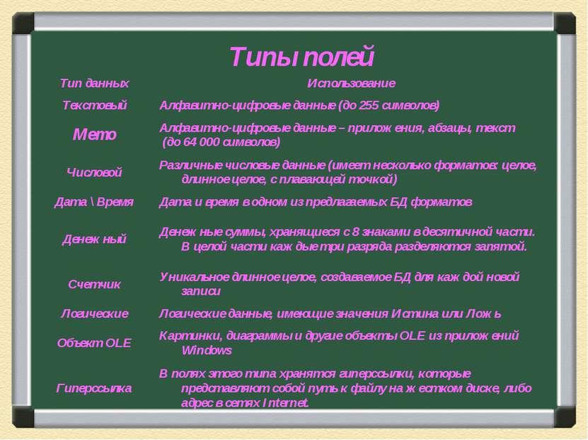 Типы полей Тип данных Использование Текстовый Алфавитно-цифровые данные (до 2...