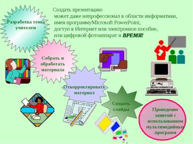 Разработка темы учителем Собрать и обработать материала Откорректировать мате...