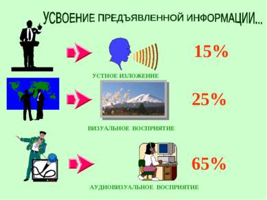15% 25% 65% УСТНОЕ ИЗЛОЖЕНИЕ ВИЗУАЛЬНОЕ ВОСПРИЯТИЕ АУДИОВИЗУАЛЬНОЕ ВОСПРИЯТИЕ