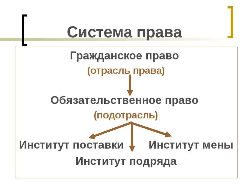 Система права Гражданское право (отрасль права) Обязательственное право (подо...