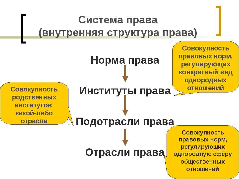 Презентация Система права скачать бесплатно Система права внутренняя структура права Норма права Институты права Подотр