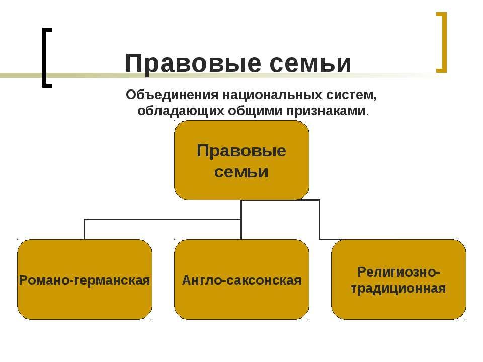Правовые семьи Объединения национальных систем, обладающих общими признаками.