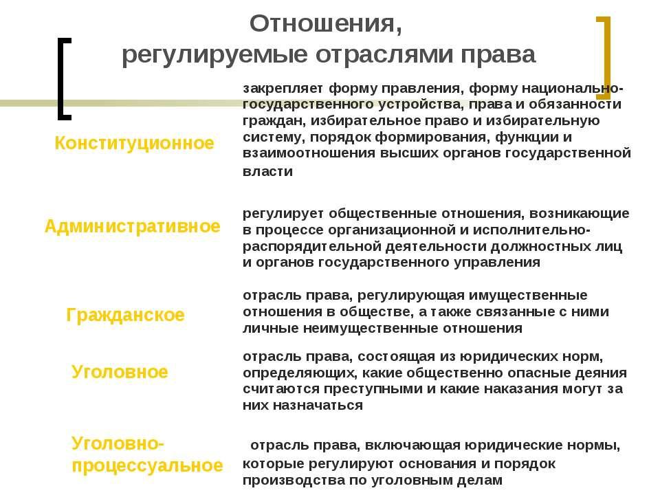 Отношения, регулируемые отраслями права Конституционное Административное Граж...