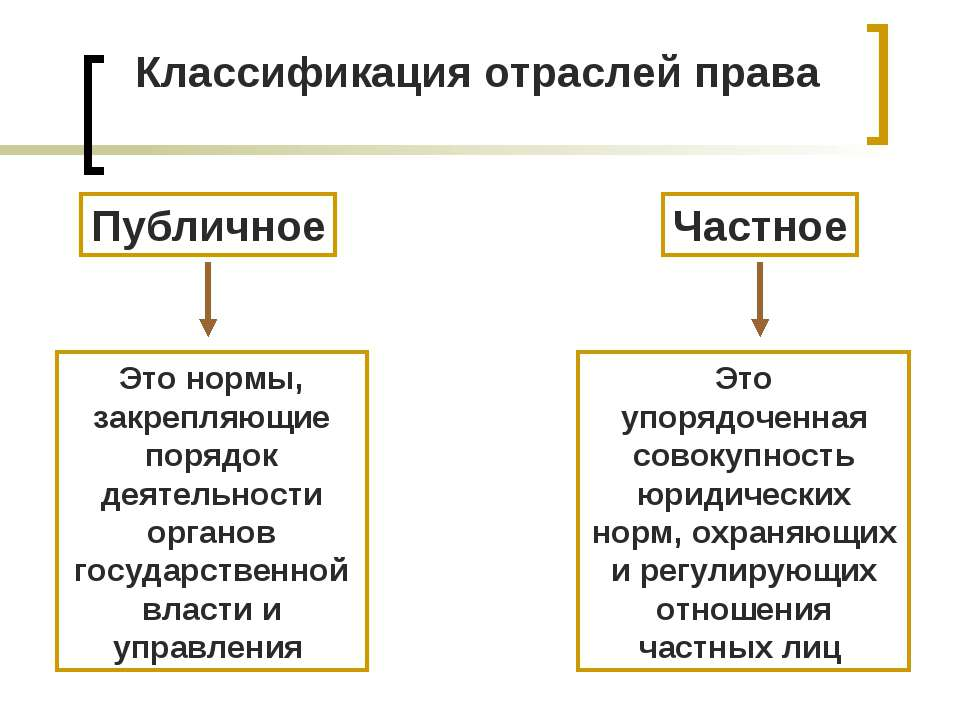 Классификация отраслей права Публичное Частное Это нормы, закрепляющие порядо...