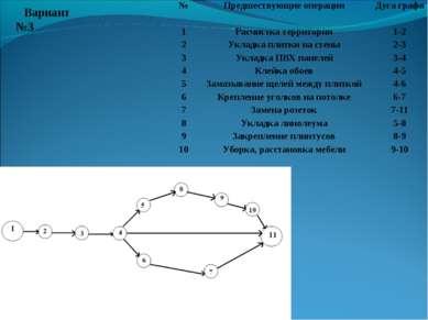 Вариант №3 № Предшествующие операции Дуга графа 1 Расчистка территории 1-2 2 ...
