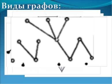 1) Нулевой граф 2) Неполный граф 3) Полный граф 4) Несвязный граф 5) Связный ...