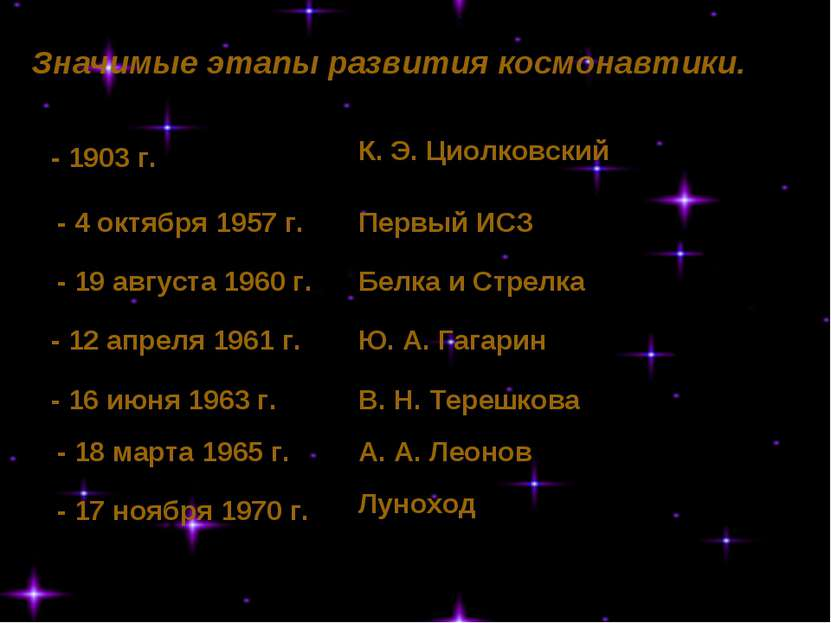К. Э. Циолковский Первый ИСЗ Белка и Стрелка Ю. А. Гагарин В. Н. Терешкова А....
