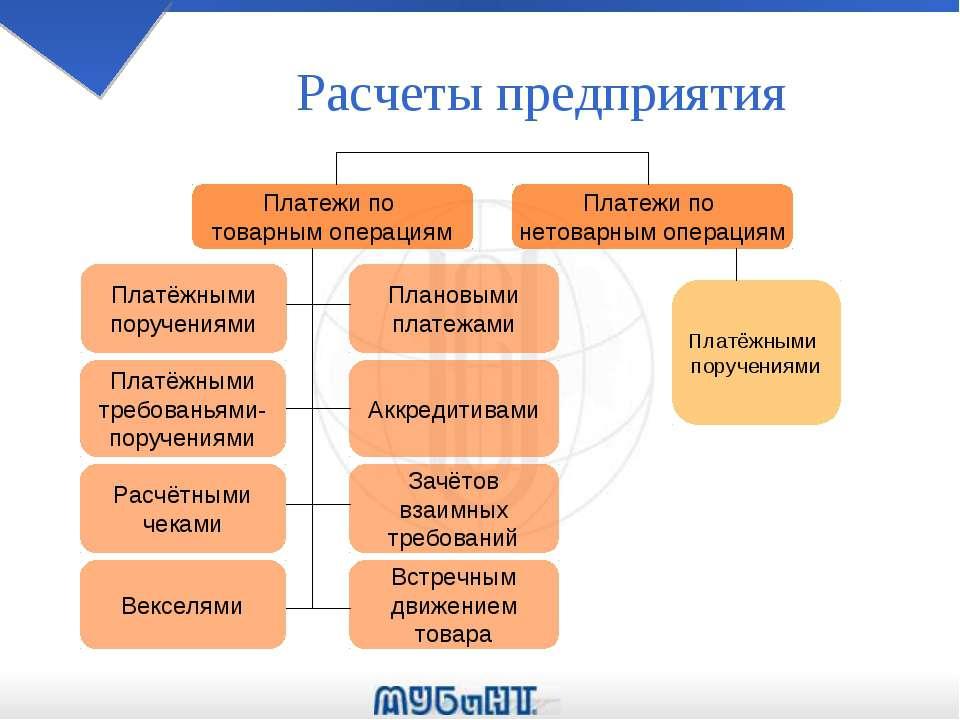 Расчеты предприятия Платежи по товарным операциям Плановыми платежами Платёжн...