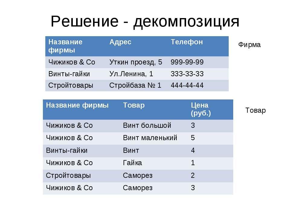 Решение - декомпозиция Фирма Товар Название фирмы Адрес Телефон Чижиков & Co ...