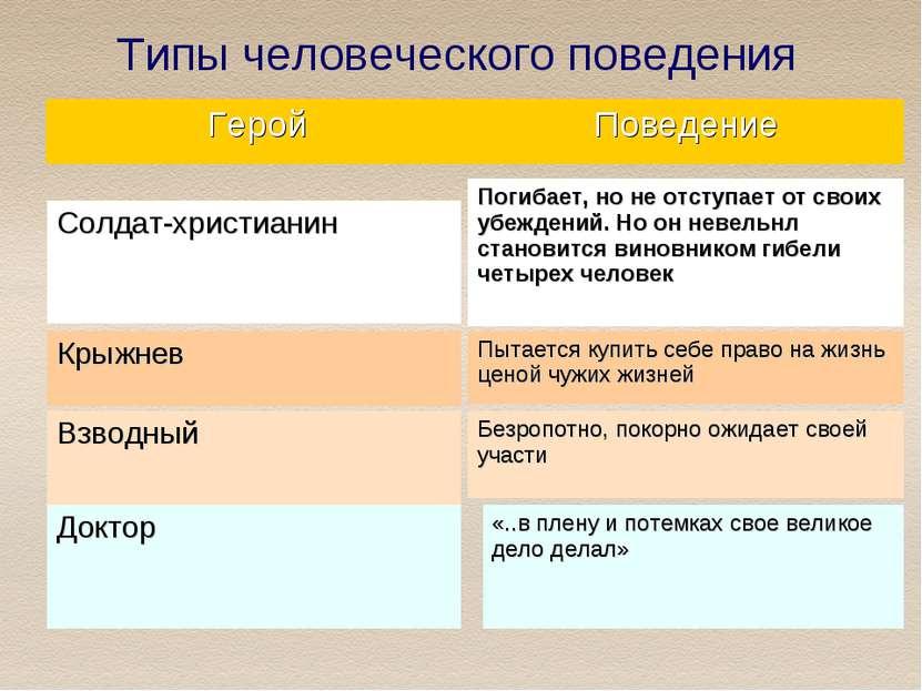 Типы человеческого поведения Герой Поведение Солдат-христианин Крыжнев Взводн...