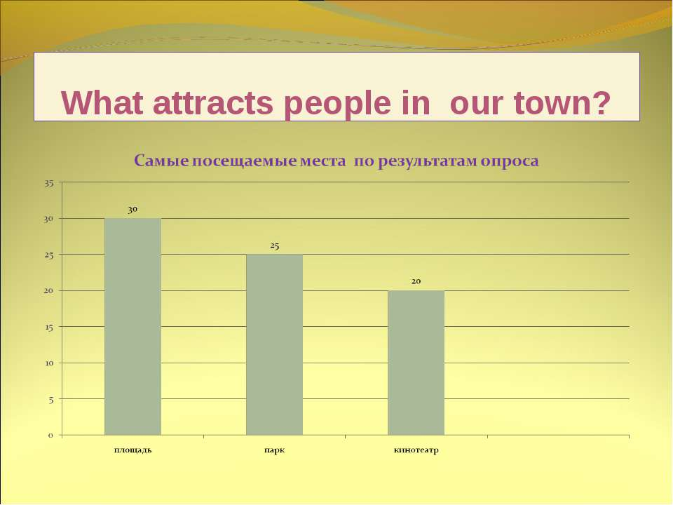 What attracts people in our town?
