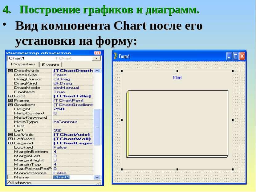 Построение графиков и диаграмм. Вид компонента Chart после его установки на ф...
