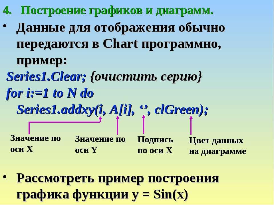 Построение графиков и диаграмм. Данные для отображения обычно передаются в Ch...