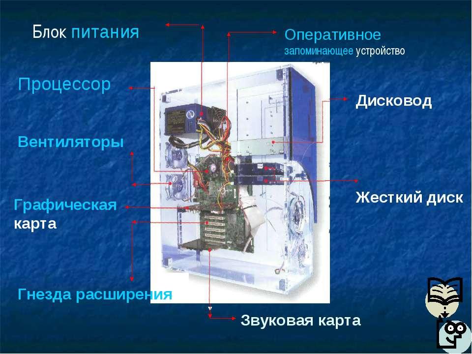 Оперативное запоминающее устройство Блок питания Процессор Вентиляторы Графич...