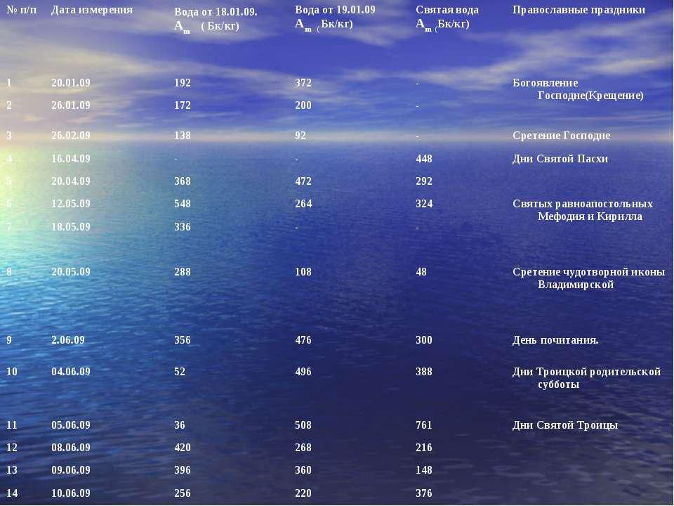 № п/п Дата измерения Вода от 18.01.09. Аm ( Бк/кг) Вода от 19.01.09 Аm ( Бк/к...