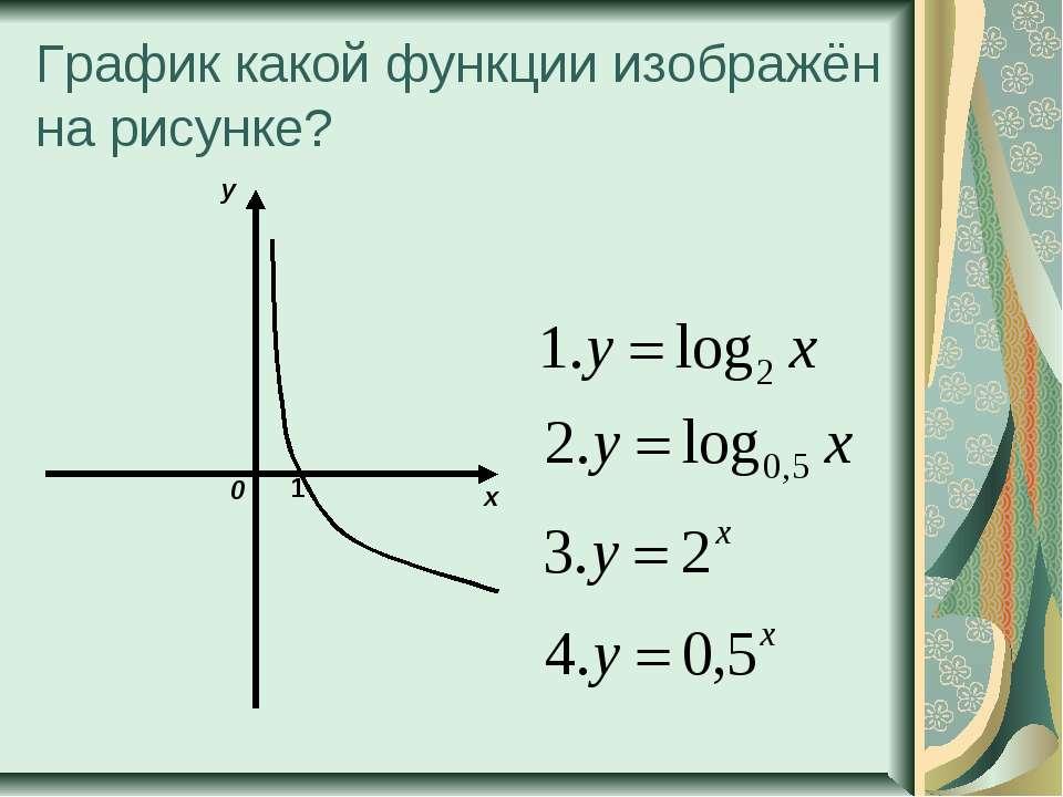 График какой функции изображён на рисунке? 1 х у 0