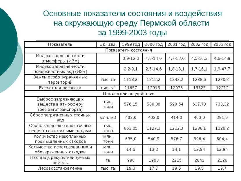 Основные показатели состояния и воздействия на окружающую среду Пермской обла...