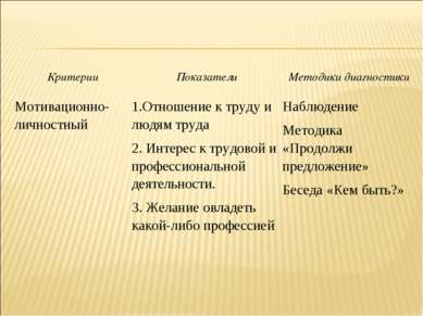 Критерии Показатели Методики диагностики Мотивационно-личностный 1.Отношение ...