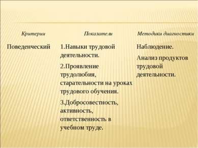 Критерии Показатели Методики диагностики Поведенческий 1.Навыки трудовой деят...