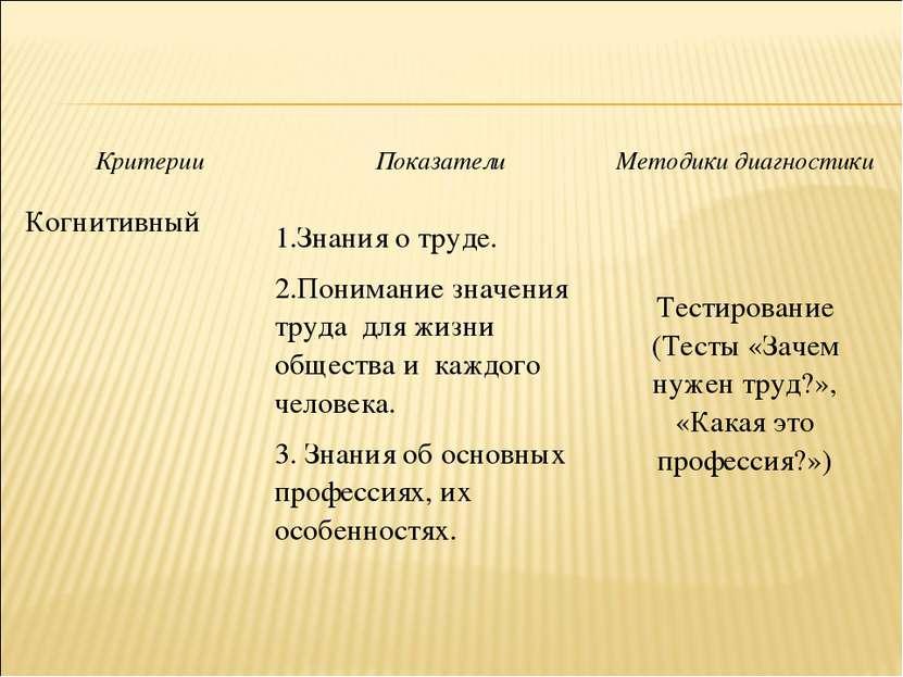 Критерии Показатели Методики диагностики Когнитивный 1.Знания о труде. 2.Пони...