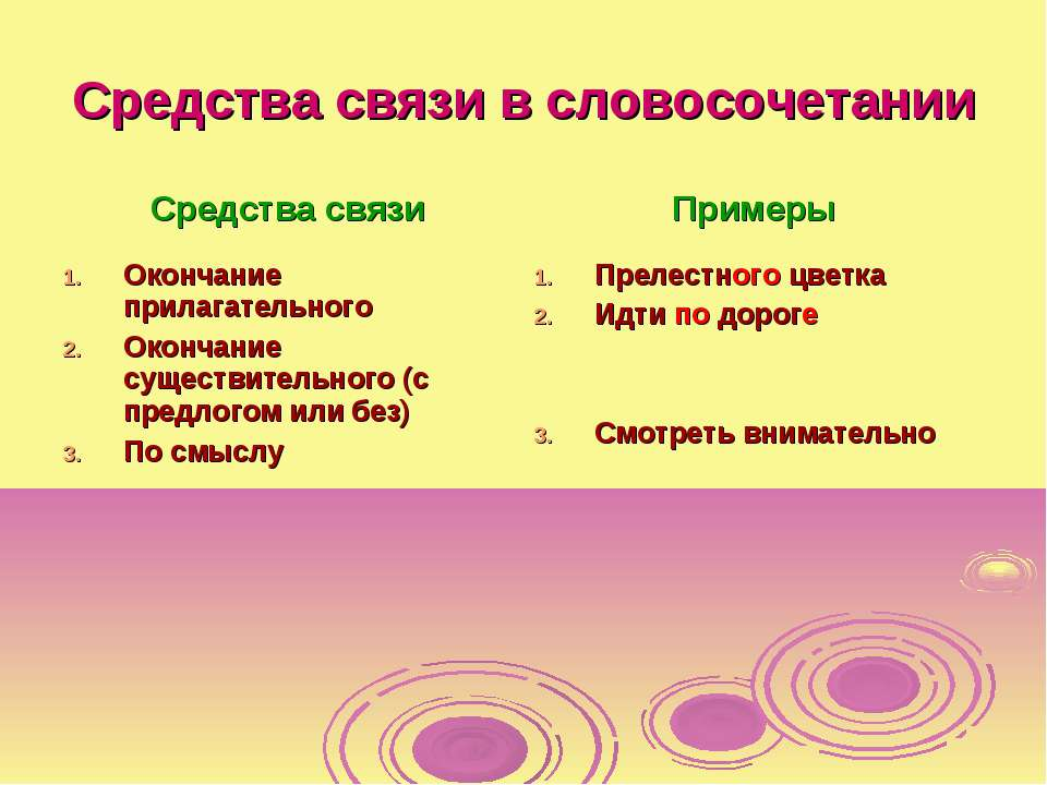 Средства связи в словосочетании