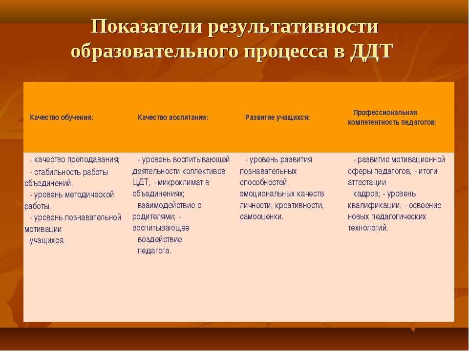 Показатели результативности образовательного процесса в ДДТ Качество обучения...