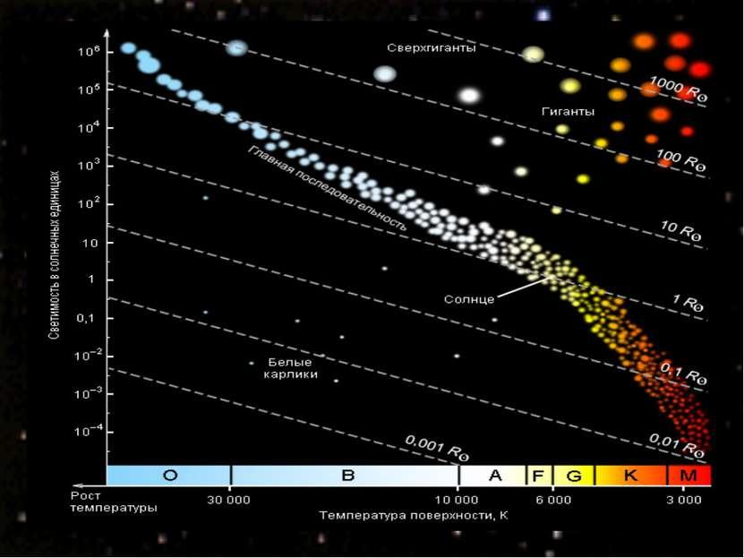Цвет звезд различен Температура определяет цвет звезды и ее спектр Выделяют с...