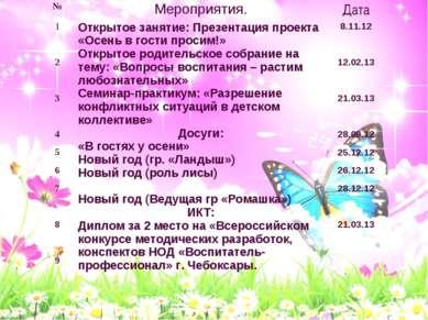 № Мероприятия. Дата 1 2 3 4 5 6 7 8 9   Открытое занятие: Презентация про...