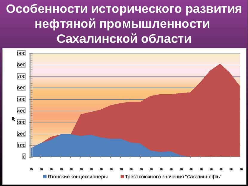 Особенности исторического развития нефтяной промышленности Сахалинской области