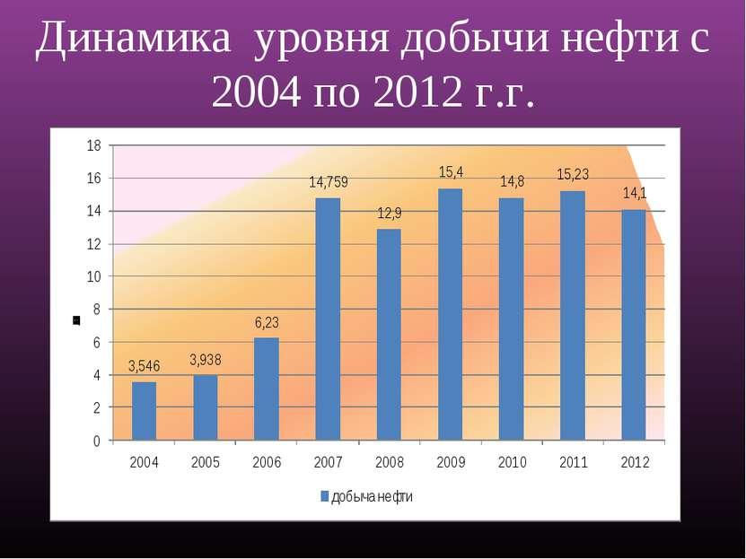 Динамика уровня добычи нефти с 2004 по 2012 г.г.