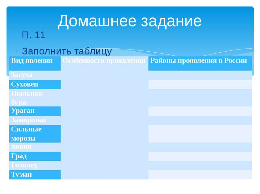 П. 11 Заполнить таблицу Домашнее задание Вид явления Особенности проявления Р...