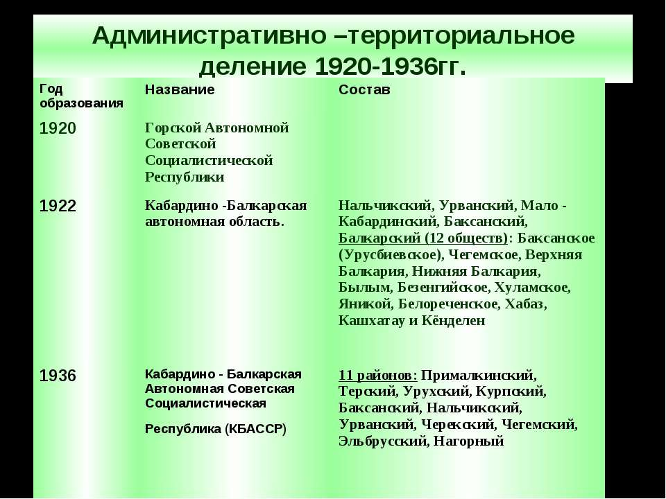 Административно –территориальное деление 1920-1936гг.