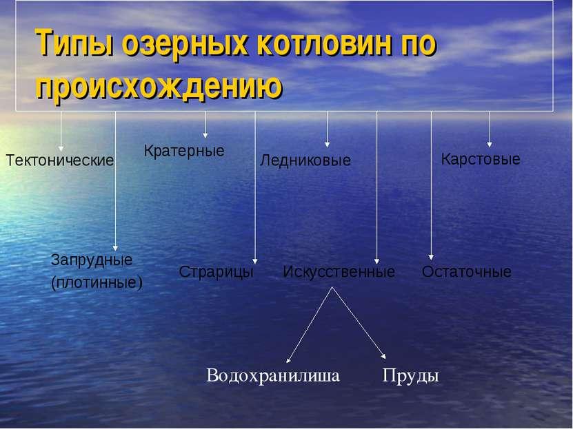 Типы озерных котловин по происхождению Тектонические Кратерные Ледниковые Кар...