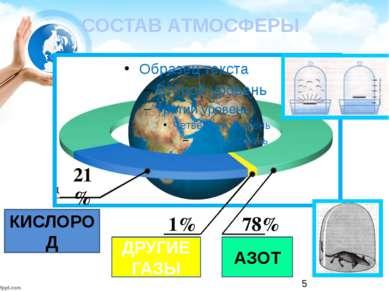 СОСТАВ АТМОСФЕРЫ 1% 78% КИСЛОРОД ДРУГИЕ ГАЗЫ АЗОТ 21%