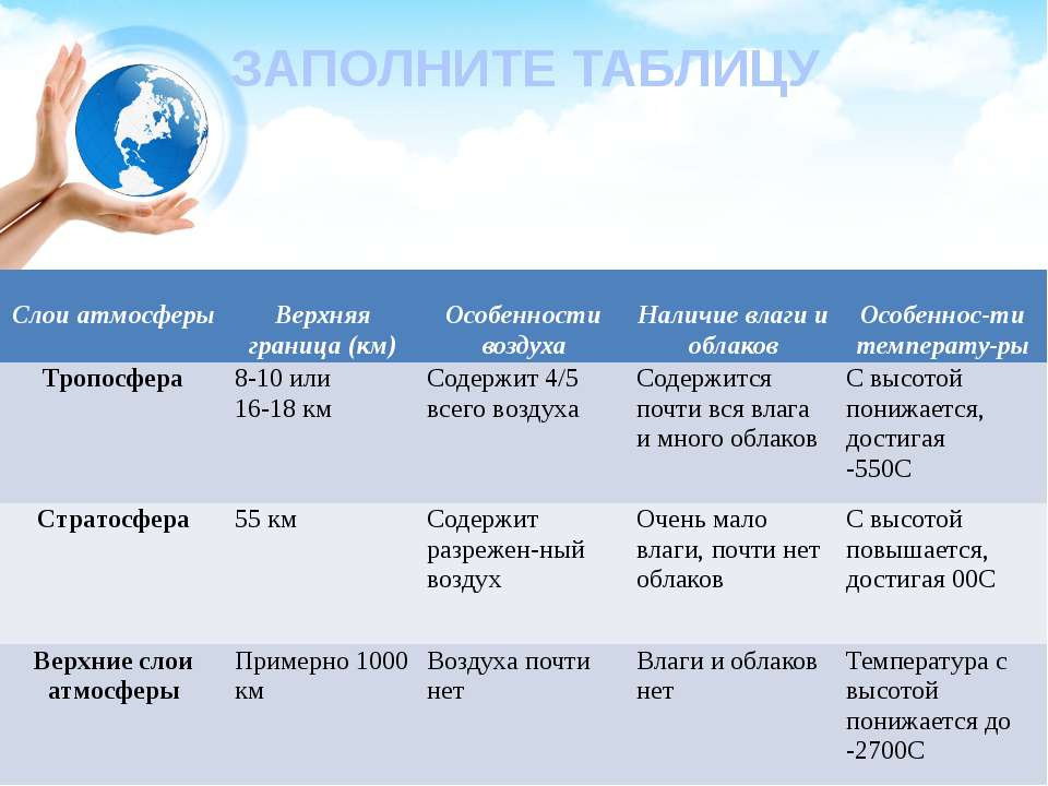 ЗАПОЛНИТЕ ТАБЛИЦУ Слоиатмосферы Верхняяграница (км) Особенностивоздуха Наличи...