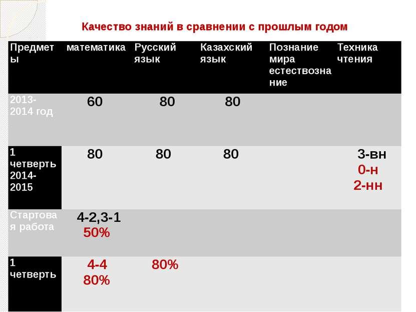 Качество знаний в сравнении с прошлым годом Предметы математика Русский язык ...