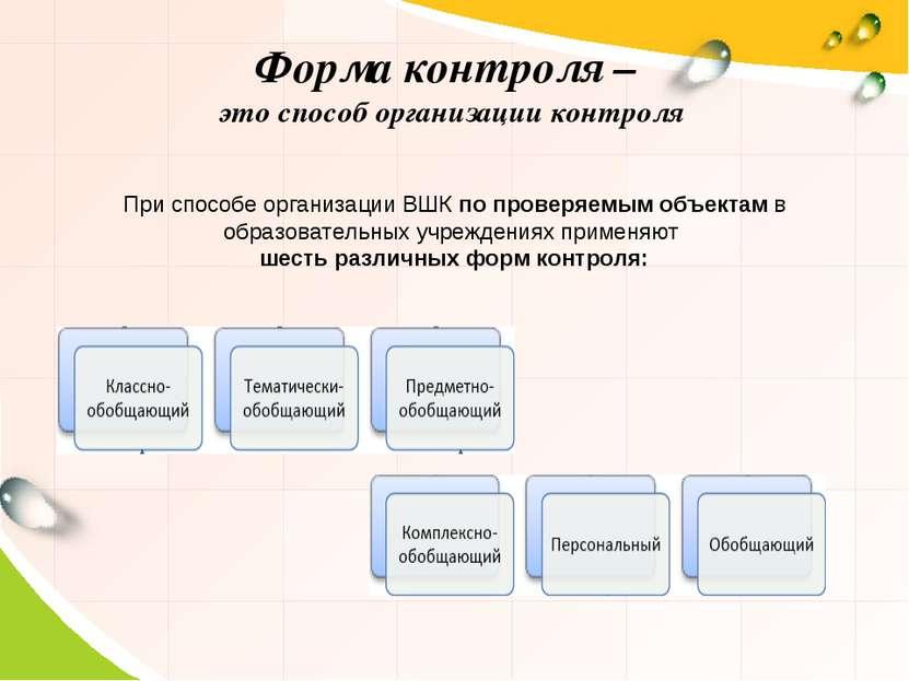 При способе организации ВШК по проверяемым объектам в образовательных учрежде...