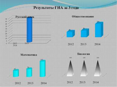 Результаты ГИА за 3 года 2012 2013 2014 2012 2013 2014 2012 2013 2014