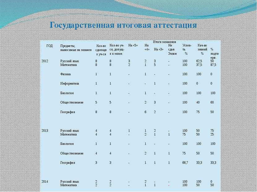 Государственная итоговая аттестация ГОД Предметы, выносимые на экзамен Кол-во...