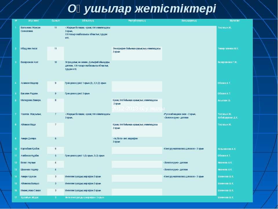 Оқушылар жетістіктері . 2012-2013 оқу жылы № Аты-жөні Сынып Облыстық  Респуб...