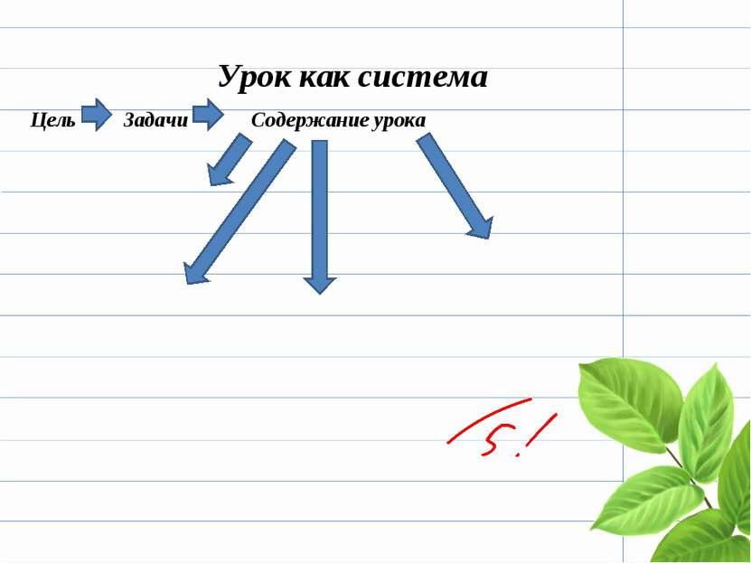Урок как система Цель Задачи Содержание урока