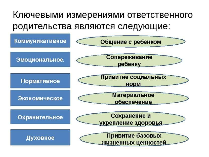 Ключевыми измерениями ответственного родительства являются следующие: Коммуни...
