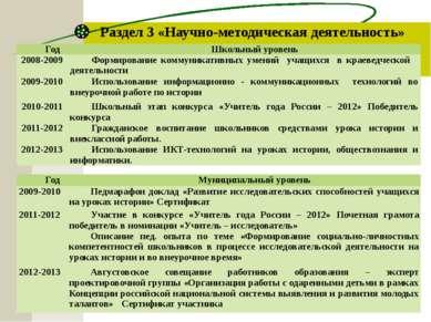 Раздел 3 «Научно-методическая деятельность» Год Школьный уровень 2008-2009 Фо...
