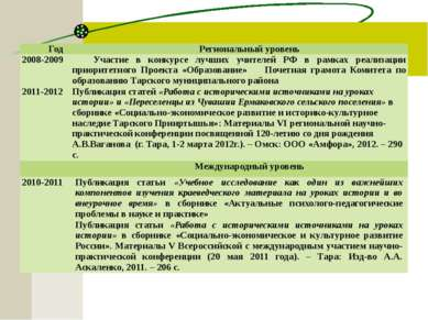 Год Региональный уровень 2008-2009 Участие в конкурсе лучших учителей РФ в ра...