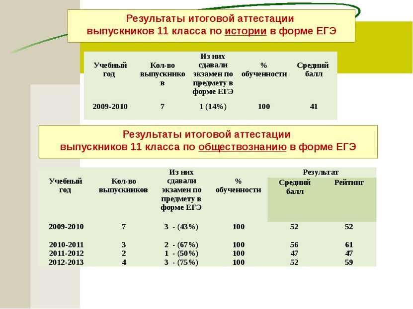 Результаты итоговой аттестации выпускников 11 класса по истории в форме ЕГЭ Р...