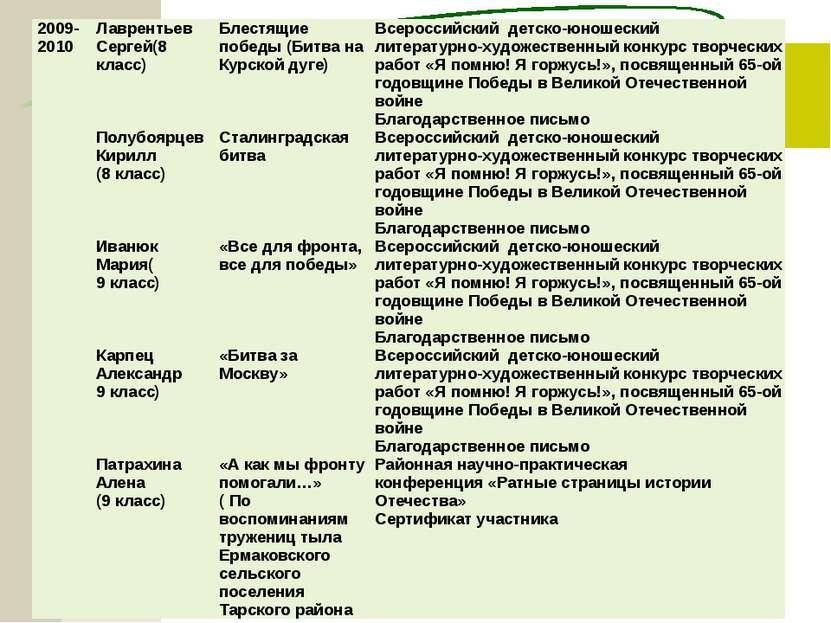 2009-2010 Лаврентьев Сергей(8 класс) Блестящие победы (Битва на Курской дуге)...