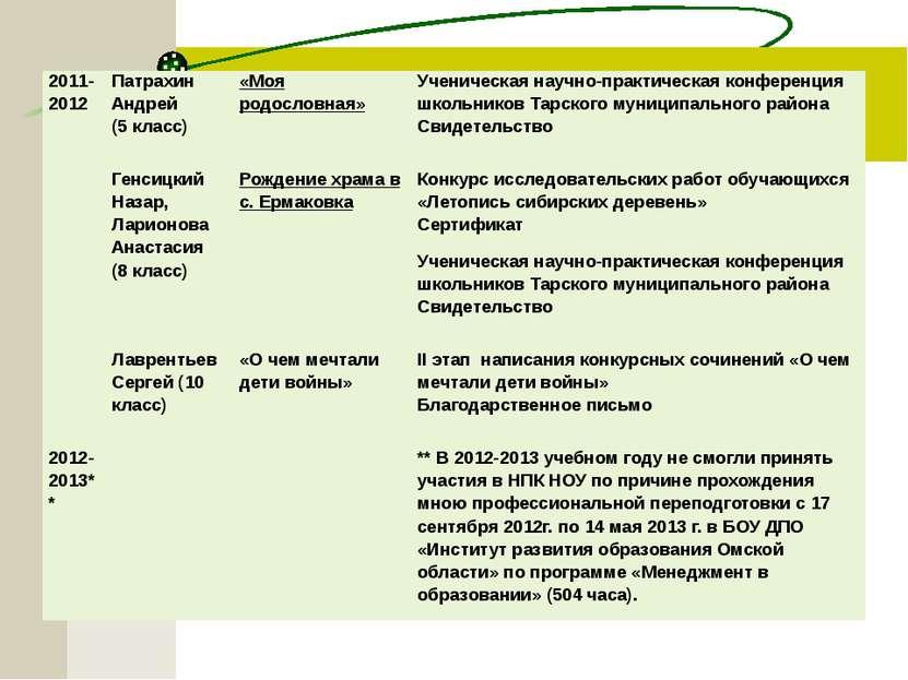 2011-2012 Патрахин Андрей (5 класс) «Моя родословная» Ученическая научно-прак...