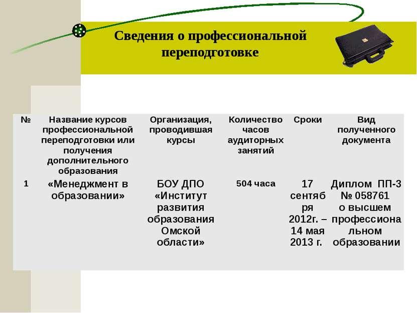 Сведения о профессиональной переподготовке № Название курсов профессиональной...