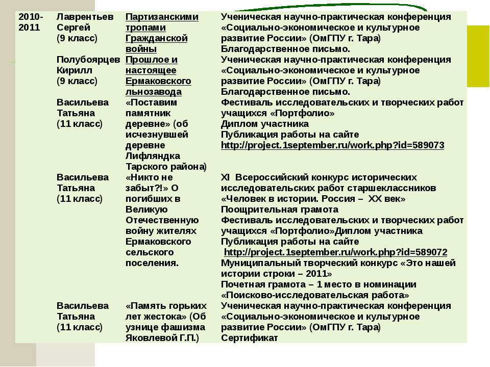2010-2011 Лаврентьев Сергей (9 класс) Партизанскими тропами Гражданской войны...