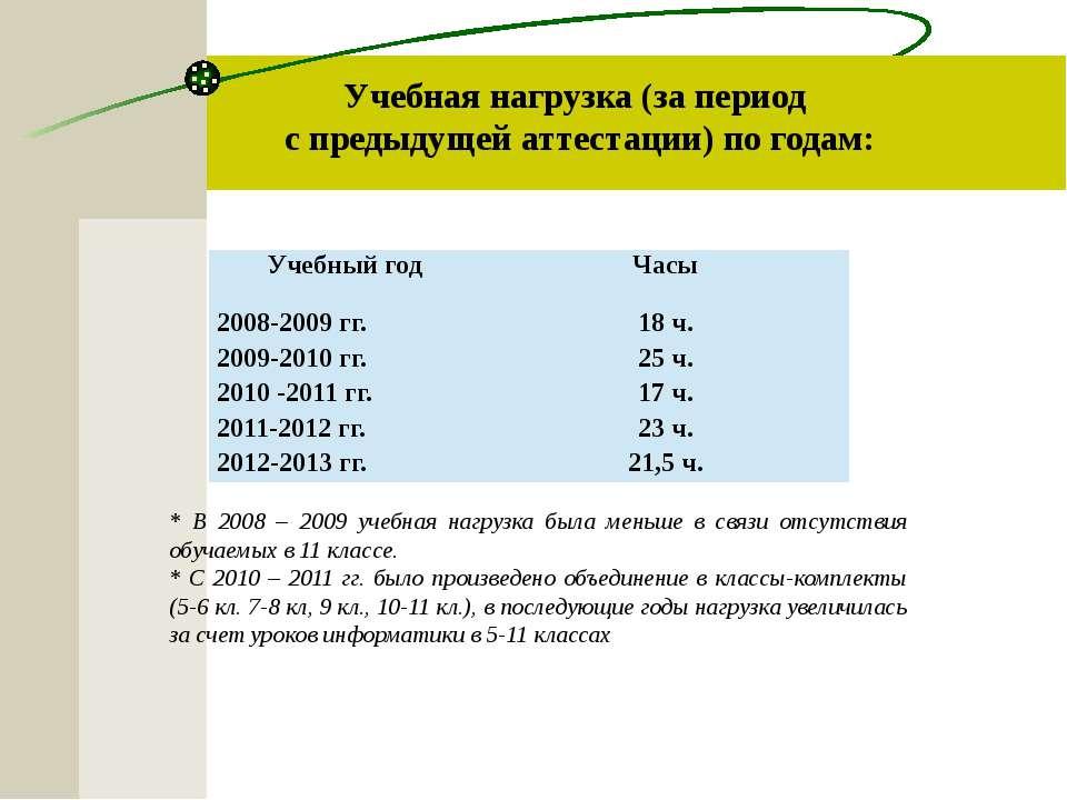 Учебная нагрузка (за период с предыдущей аттестации) по годам: * В 2008 – 200...